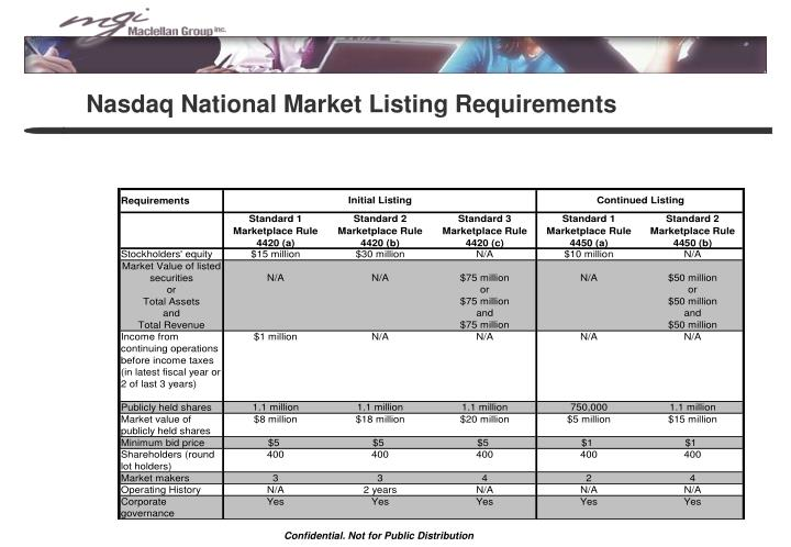 Nasdaq National Market Listing Requirements