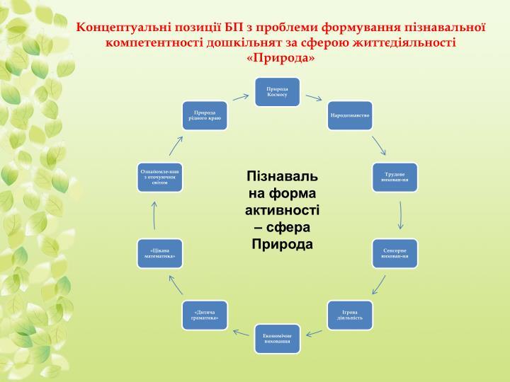 Концептуальні позиції БП з проблеми формування пізнавальної компетентності дошкільнят за сферою життєдіяльності «Природа»