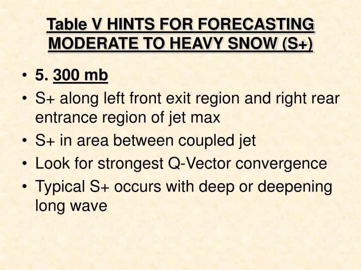 Table V HINTS FOR FORECASTING MODERATE TO HEAVY SNOW (S+)