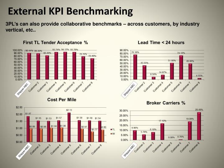 External KPI Benchmarking