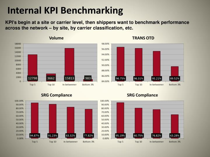 Internal KPI Benchmarking