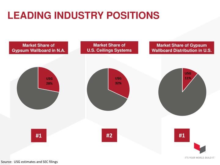 LEADING INDUSTRY POSITIONS