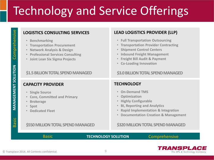 Technology and Service Offerings