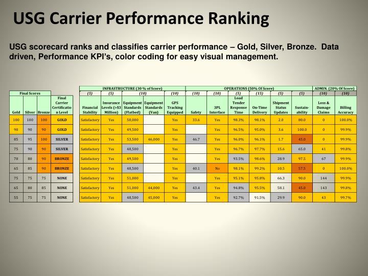 USG Carrier Performance Ranking
