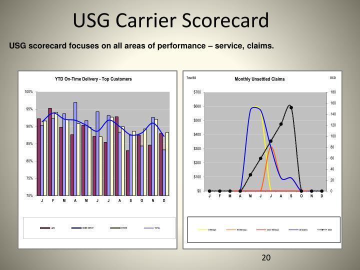 USG Carrier Scorecard
