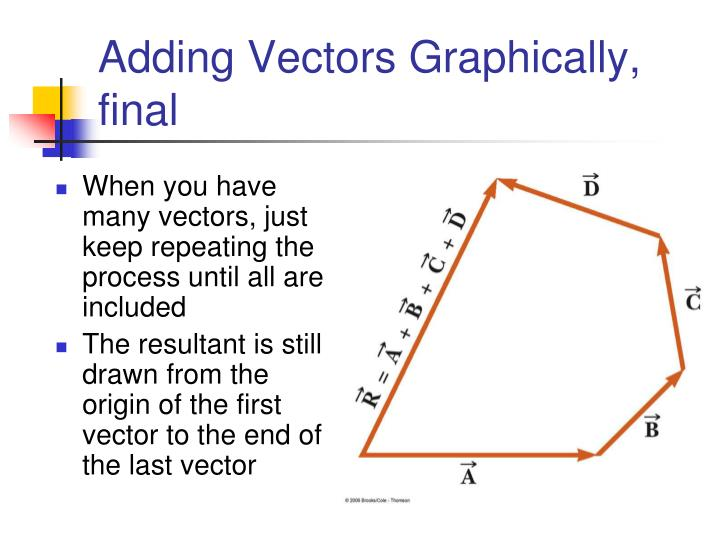 Adding Vectors Graphically, final
