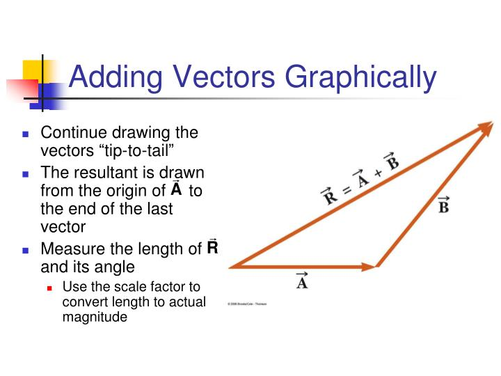 Adding Vectors Graphically