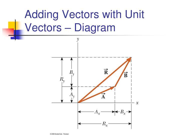 Adding Vectors with Unit Vectors – Diagram