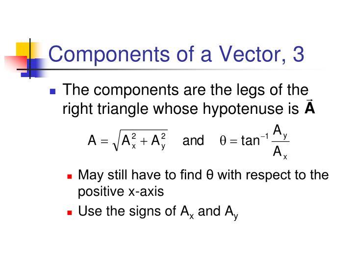 Components of a Vector, 3