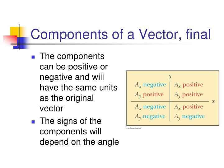 Components of a Vector, final