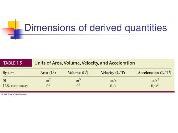 Dimensions of derived quantities
