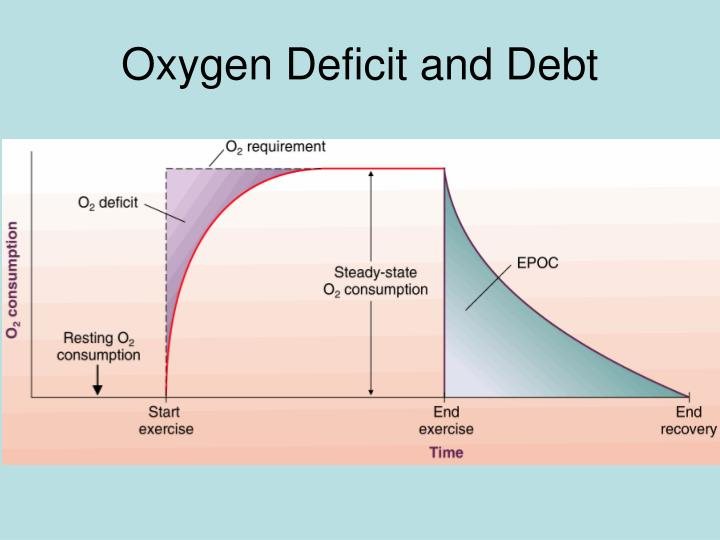 Oxygen Deficit and Debt
