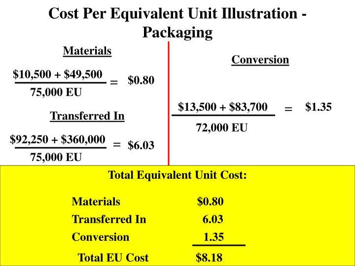Cost Per Equivalent Unit Illustration - Packaging