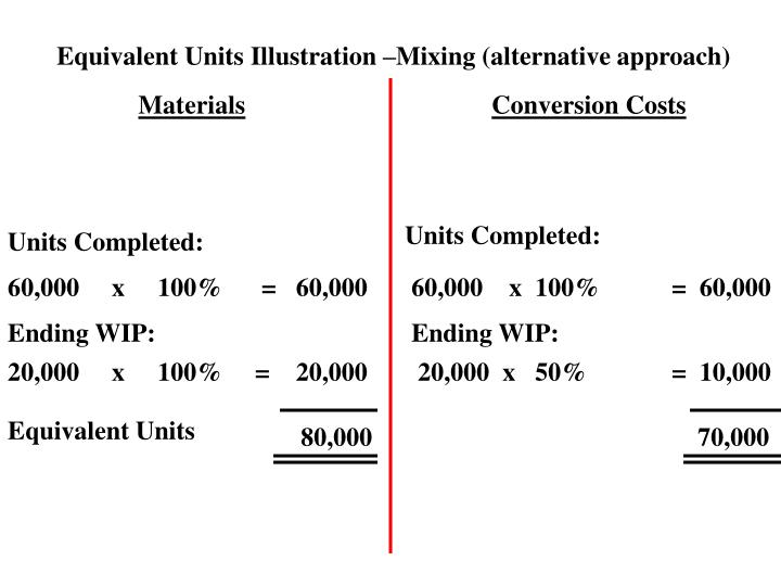 Equivalent Units Illustration –Mixing (alternative approach)