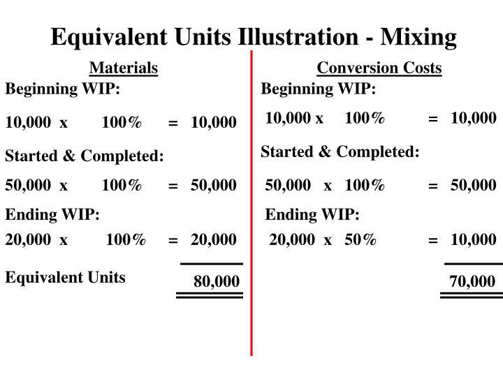 Equivalent Units Illustration - Mixing