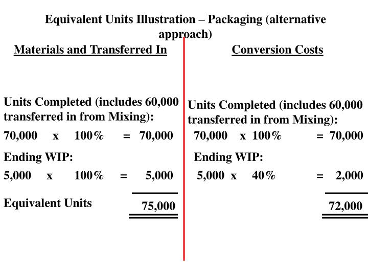 Equivalent Units Illustration – Packaging (alternative approach)