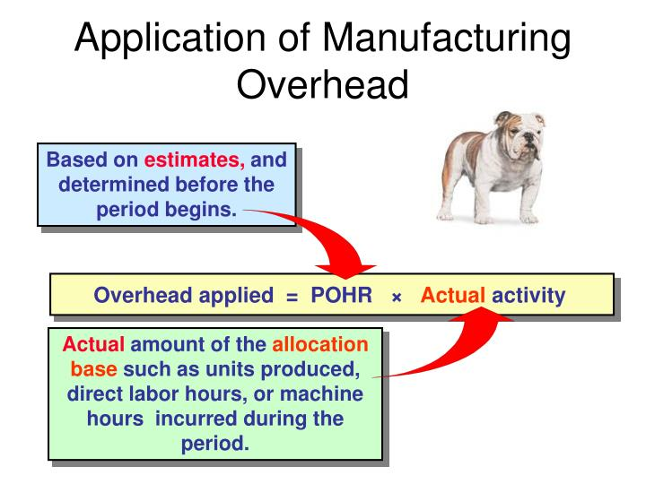 Overhead applied  =  POHR   ×