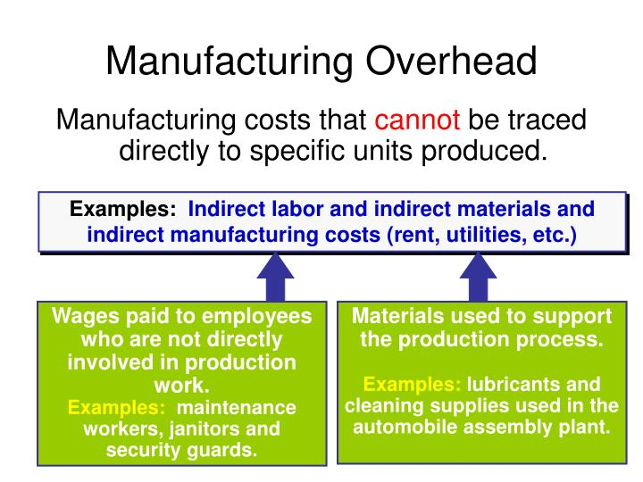 Wages paid to employees who are not directly involved in production work.