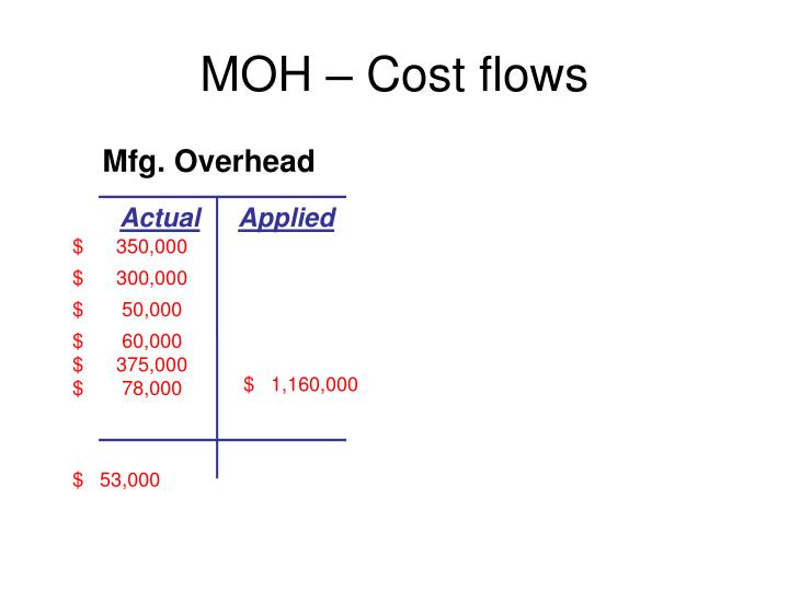 MOH – Cost flows