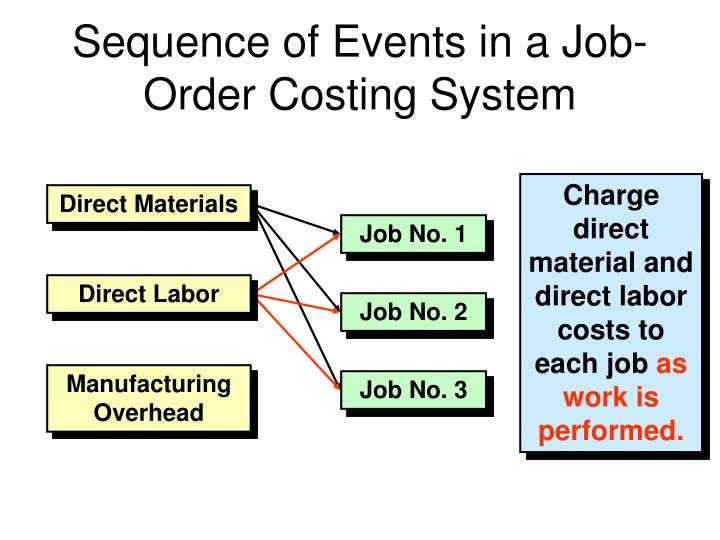 Sequence of Events in a Job-Order Costing System