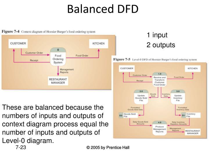 Balanced DFD