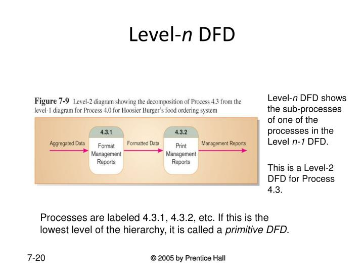 Level-