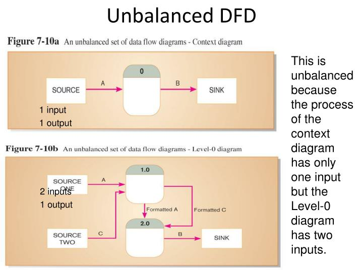 Unbalanced DFD