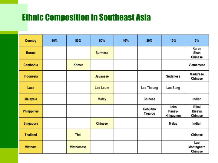 Ethnic Composition in Southeast Asia