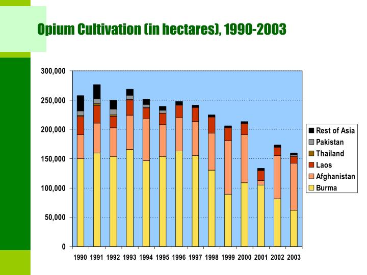 Opium Cultivation (in hectares), 1990-2003