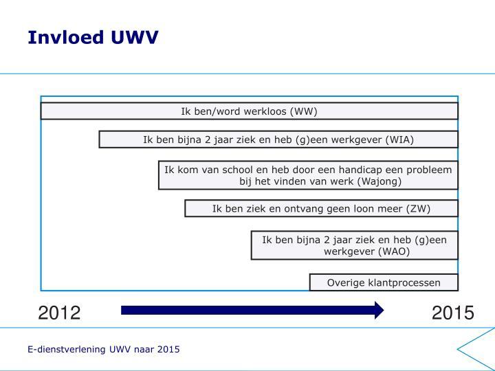 Invloed UWV