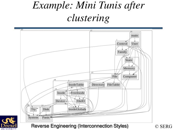 Example: Mini Tunis after clustering