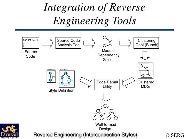 Integration of Reverse Engineering Tools