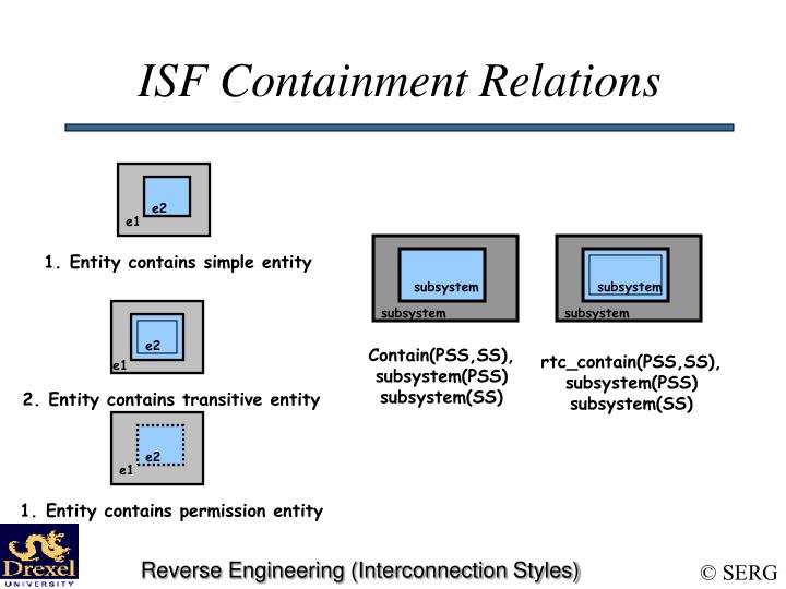ISF Containment Relations