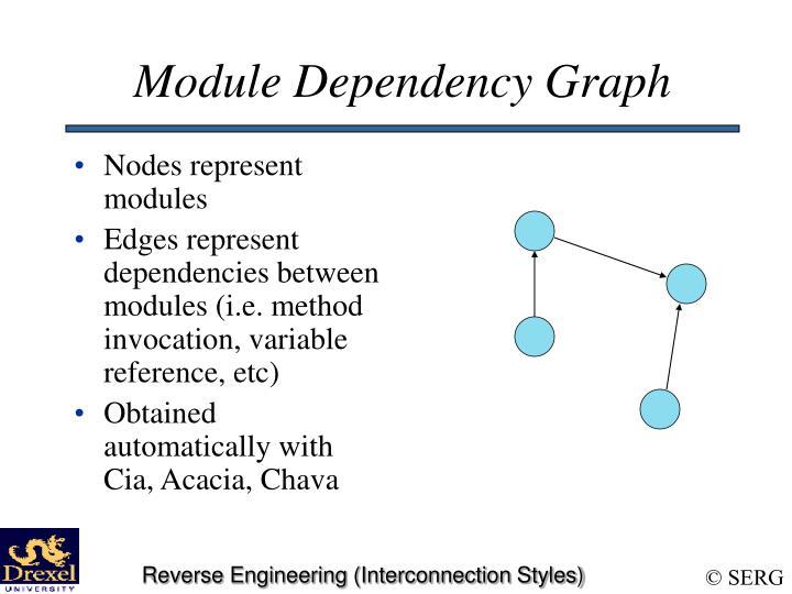Nodes represent modules