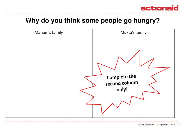 Why do you think some people go hungry?