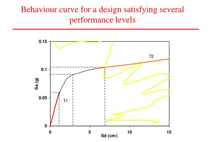 Behaviour curve for a design satisfying several performance levels