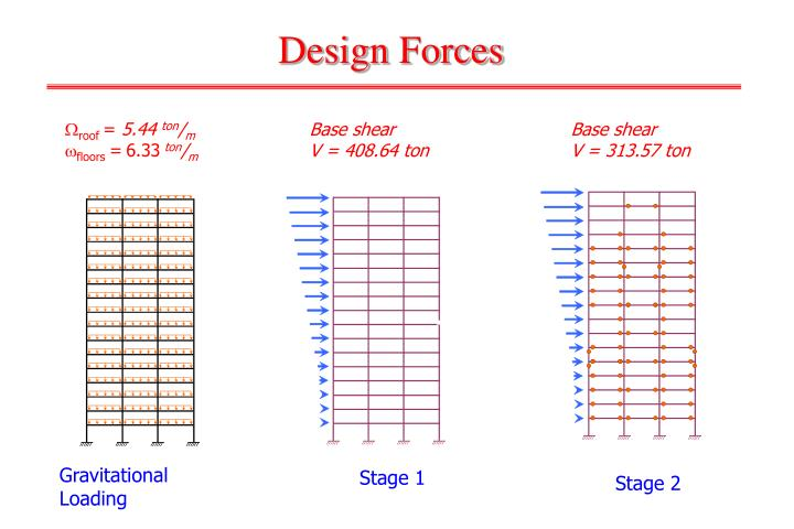 Design Forces