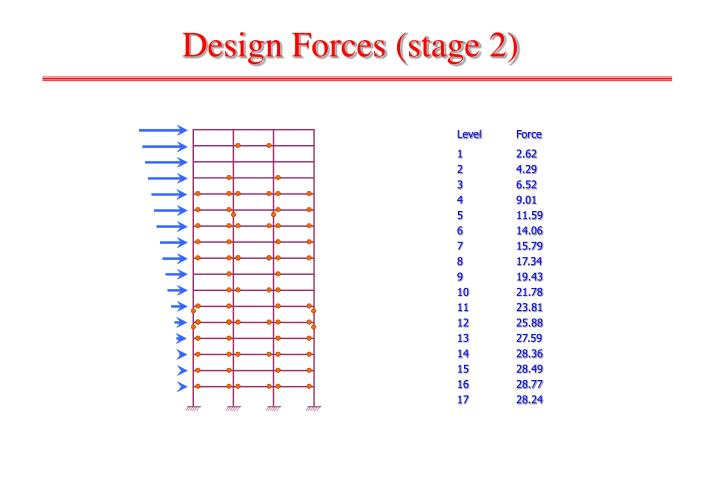 Design Forces (stage 2)