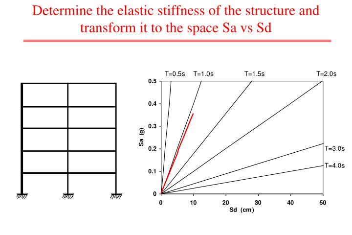 Determine the elastic stiffness of the structure and transform it to the space Sa vs Sd