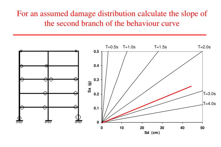 For an assumed damage distribution calculate the slope of the second branch of the behaviour curve