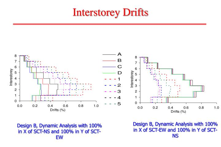 Interstorey Drifts