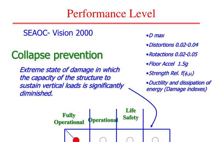 Collapse prevention