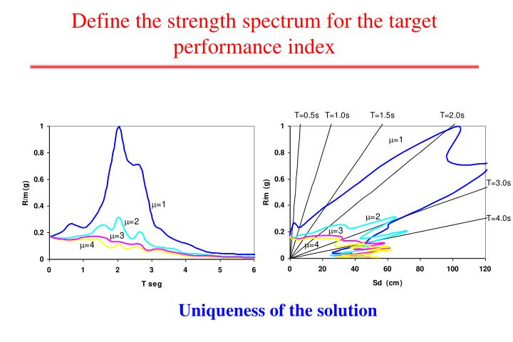 Define the strength spectrum for the target performance index