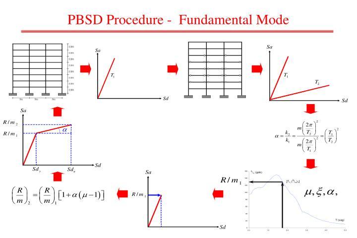PBSD Procedure -  Fundamental Mode