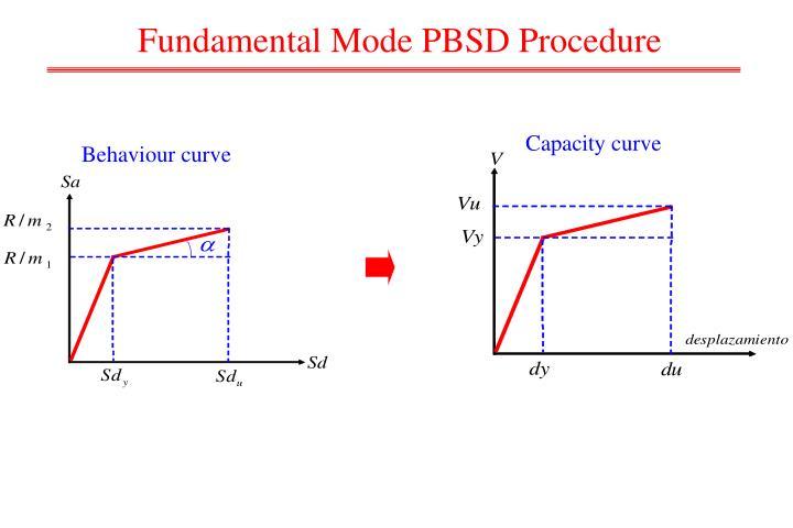 Fundamental Mode PBSD Procedure