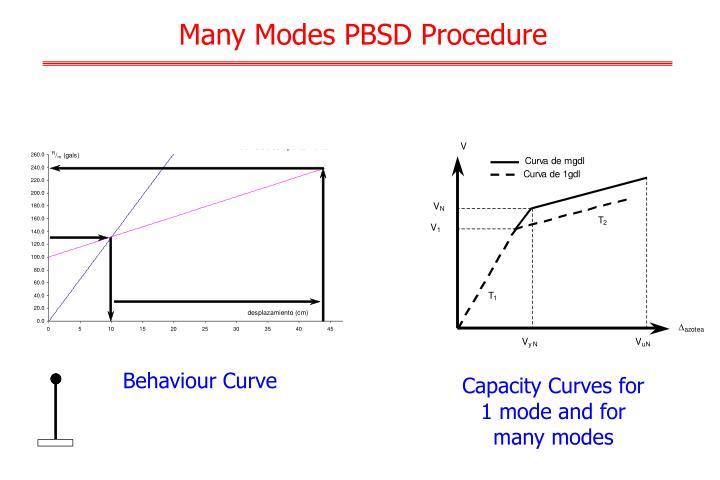 Many Modes PBSD Procedure