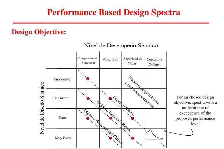 Performance Based Design Spectra