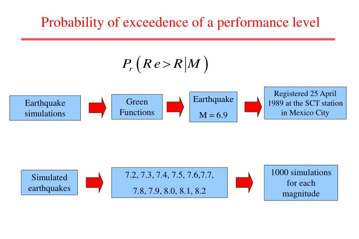 Probability of exceedence of a performance level