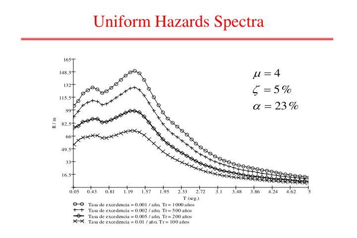Uniform Hazards Spectra