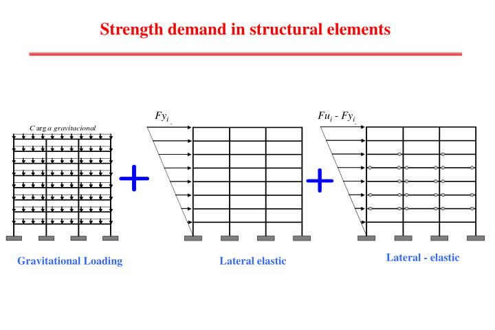 Strength demand in structural elements